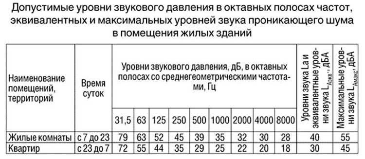 Изображение - Московский закон о тишине 2-2-750x327