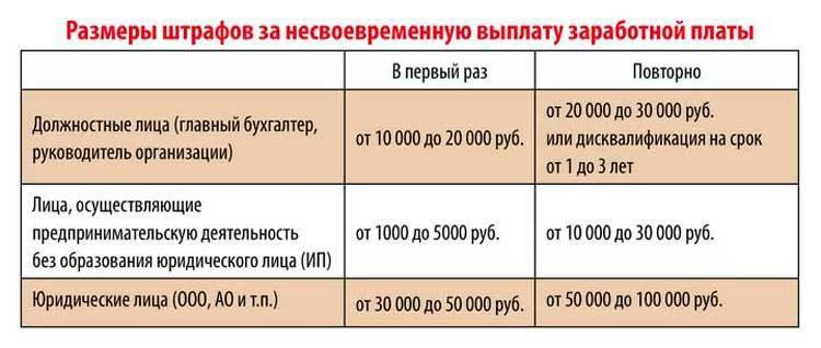 Письмо о выплате заработной платы: правила оформления и образец